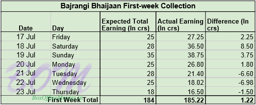 Bajrangi Bhaijaan First-week Collection