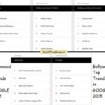 Bollywood Top 5 in Google for 2015